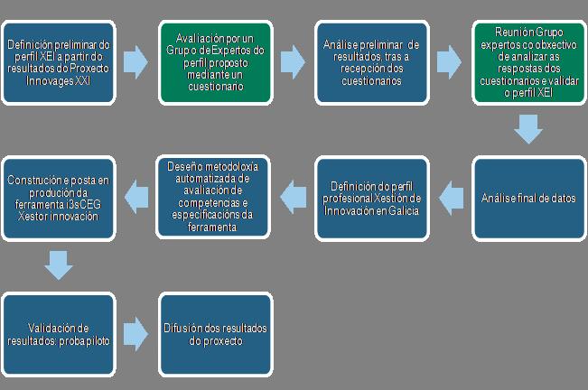 Metodologia-Fases_i3sCEG