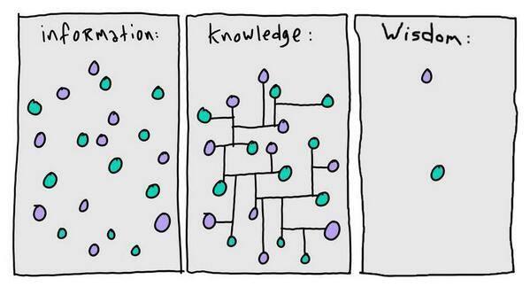Informacion-Conocimiento-Sabiduria